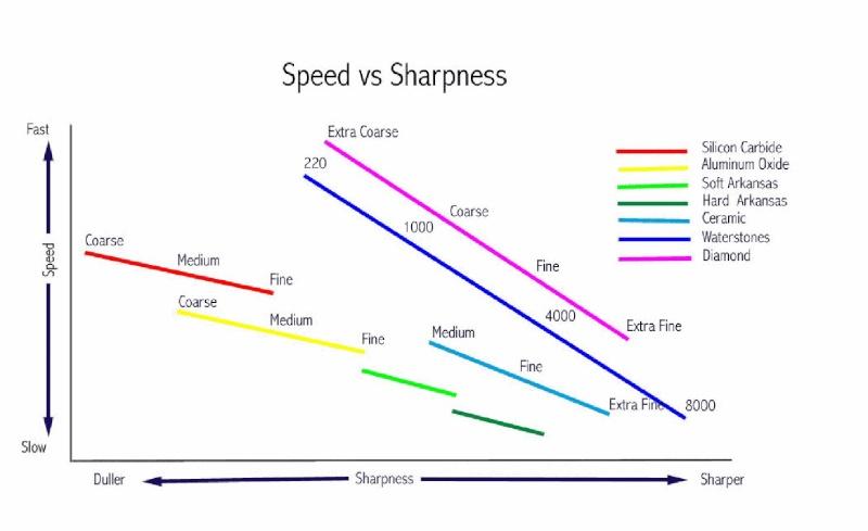 Speed Vs Sharpeness